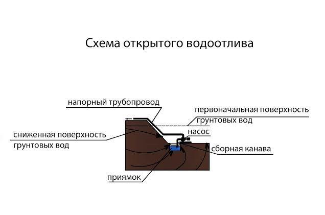 Открытый водоотлив схема.