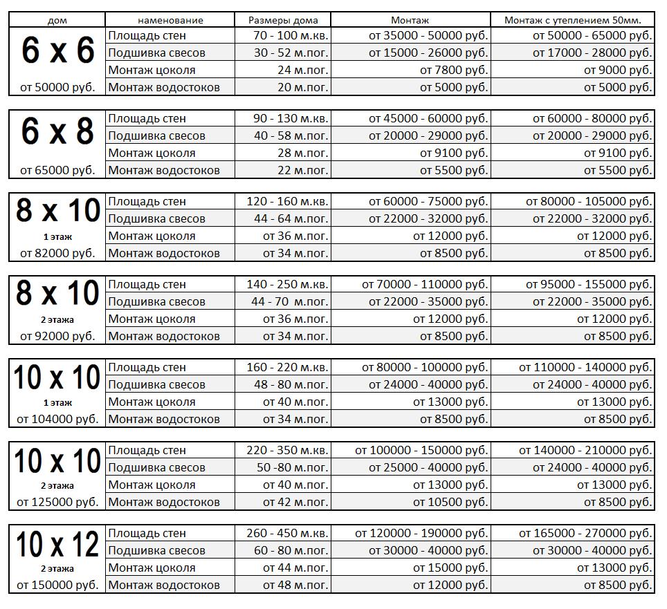 Таблица стоимости обшивки дома сайдингом