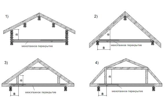 Разновидности стропильных систем мансардных крыш