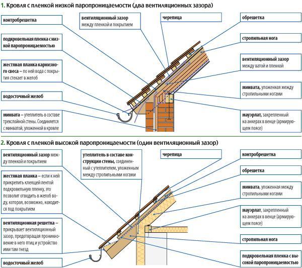 Схема вентиляции кровельного ковра