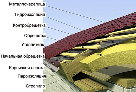 Дома фундамента бруса из гидроизоляции материалы для