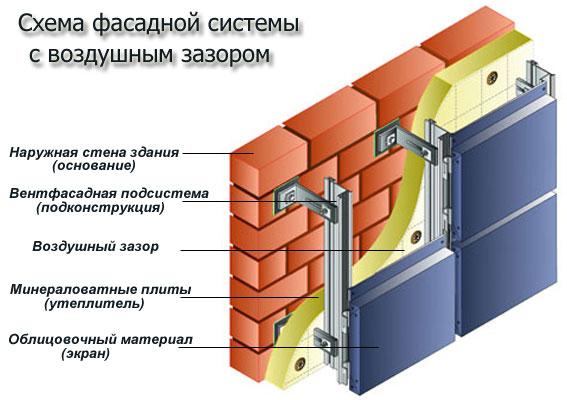 Схема фасадной системы с воздушным зазором