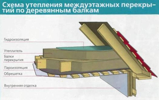 Схема утепления междуэтажной части