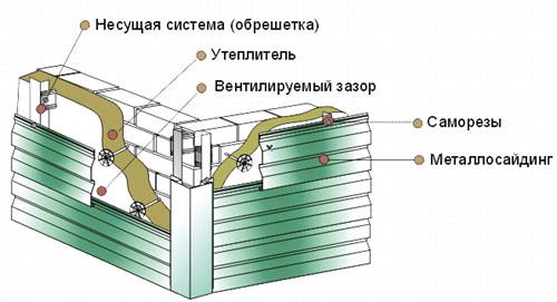 Крепежная схема цокольного сайдинга