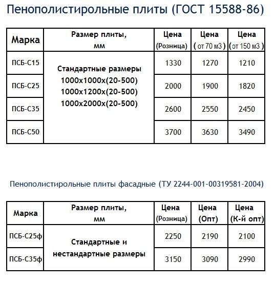 Стоимость плитного пенопласта