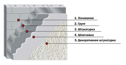 Разновидности слоев устройства отделки