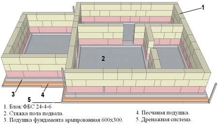План цоколя из блоков