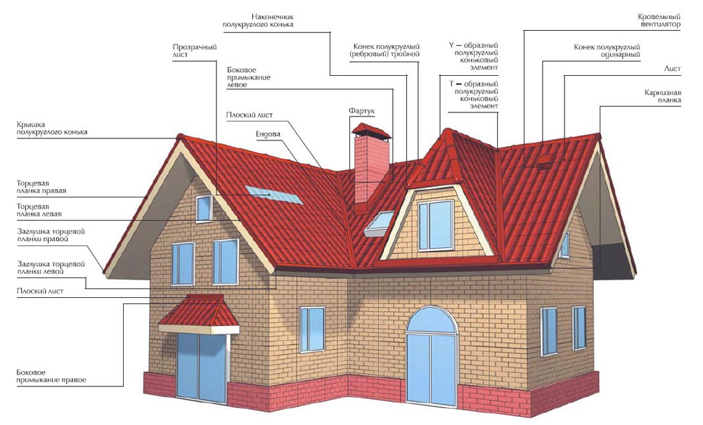 Элементы составляющие вальмовую крышу