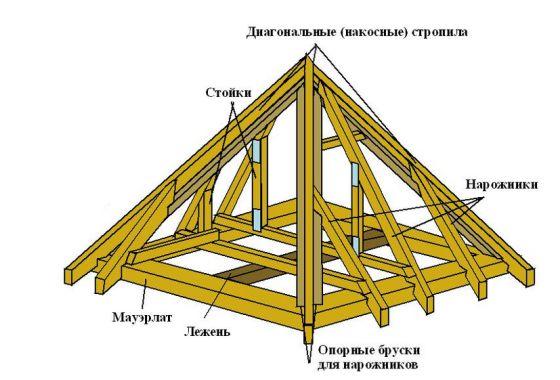 Вальмовая крыши и ее элементы
