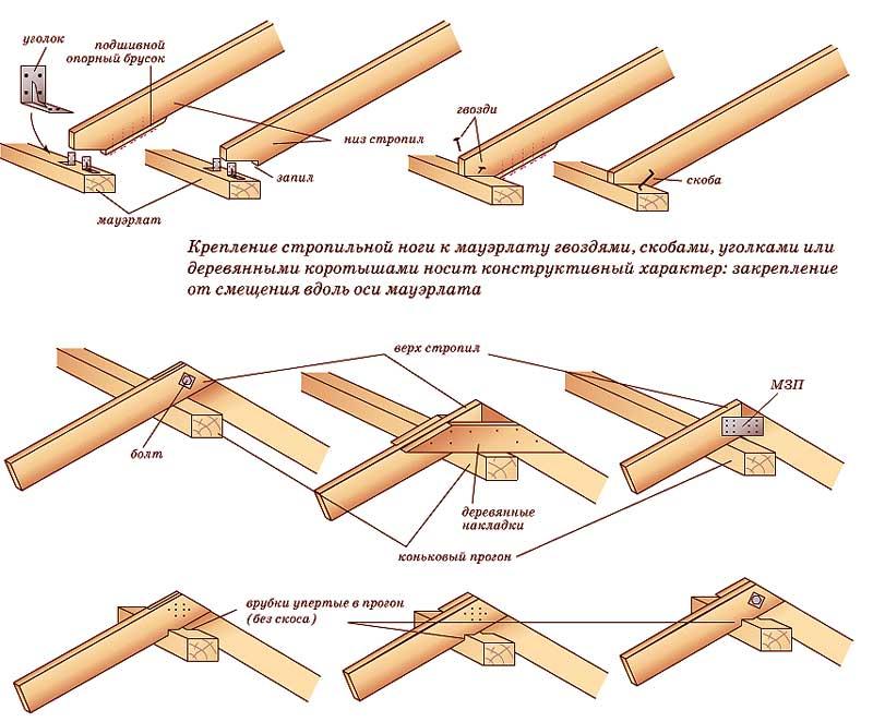 Основные принципы соединения элементов стропил