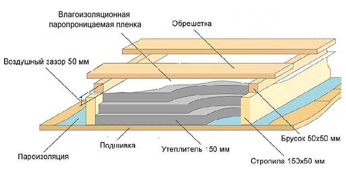 Вариант укладки утеплителя при отделке мансарды