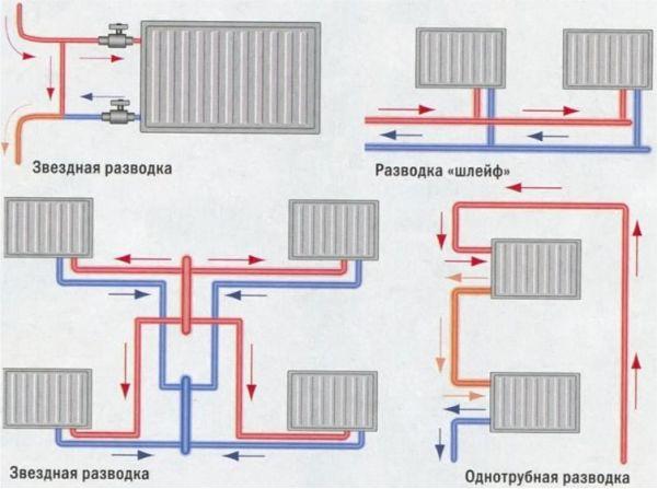 Схемы разводки батарей отопления