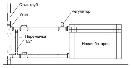 Установка биметаллических батарей своими руками