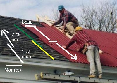 Крыша из профилированного листа