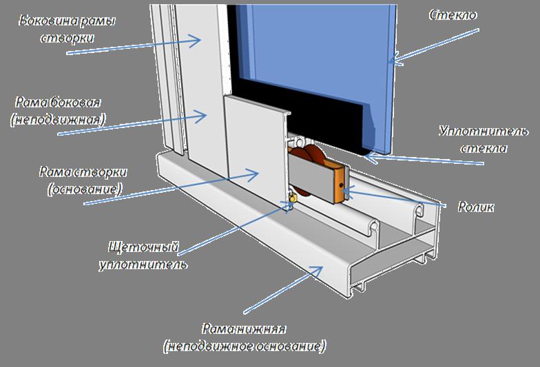 Схема профиля из алюминия