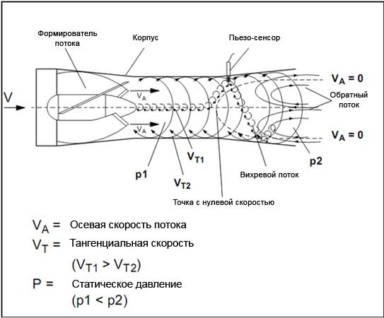 Схема работы расходомера