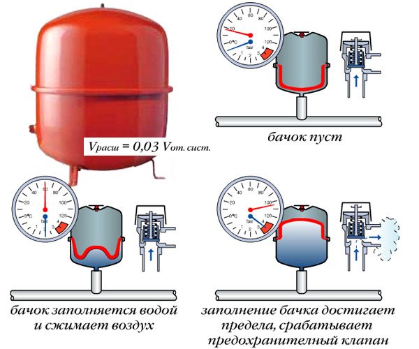 Бак отопления