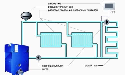 Система отопления с бочком открытого типа
