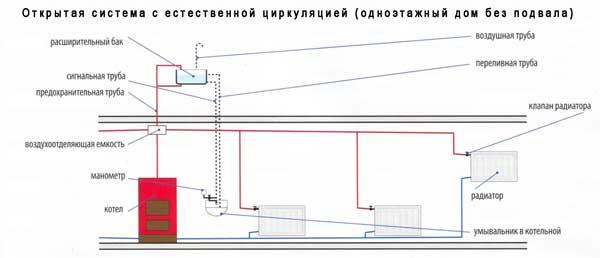 Открытая система циркуляции при отоплении с бочком