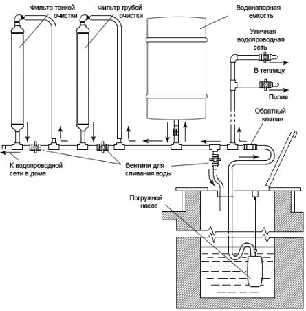 Схема фильтрации и поставки воды в частном доме