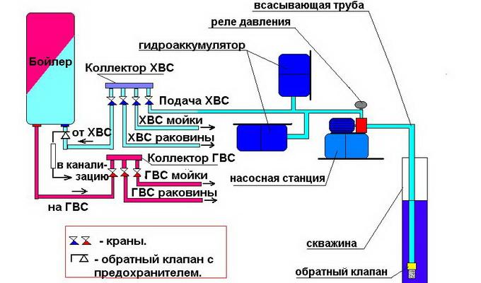 Бойлерная система водоснабжения
